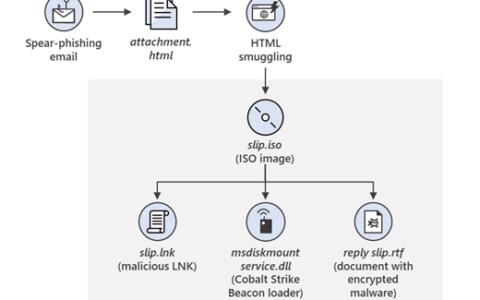 微軟公布另一個Nobelium網絡攻擊