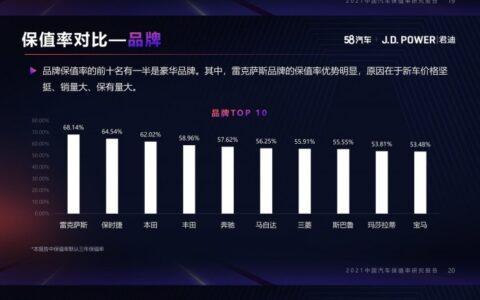 10月中國汽車保值率研究:日系車封神 廣東省交易量最高