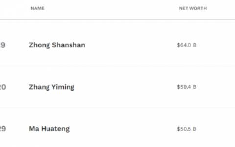 張一鳴身價594億美元超馬化騰:排名中國第二 馬斯克穩居全球首富