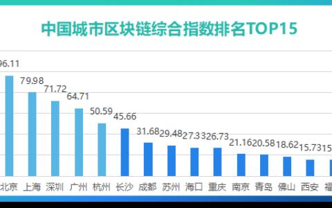 《2021年中國城市區塊鏈綜合指數報告(第三季度)》發布,區塊鏈創新應用效果突出
