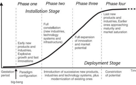 Placeholder:Crypto與信息通信技術革新